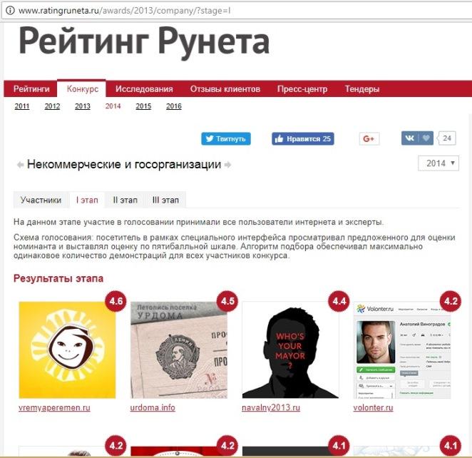 2014. Летопись Урдомы в конкурсе Рейтинг Рунета.