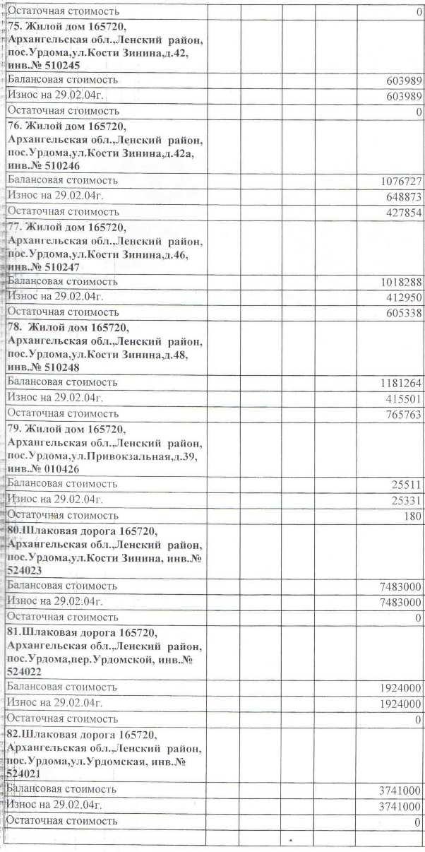 Авизо от 03.03.2004. Акт передачи жилья на станции Урдома от СЖД на баланс МО Ленский район.  (10)