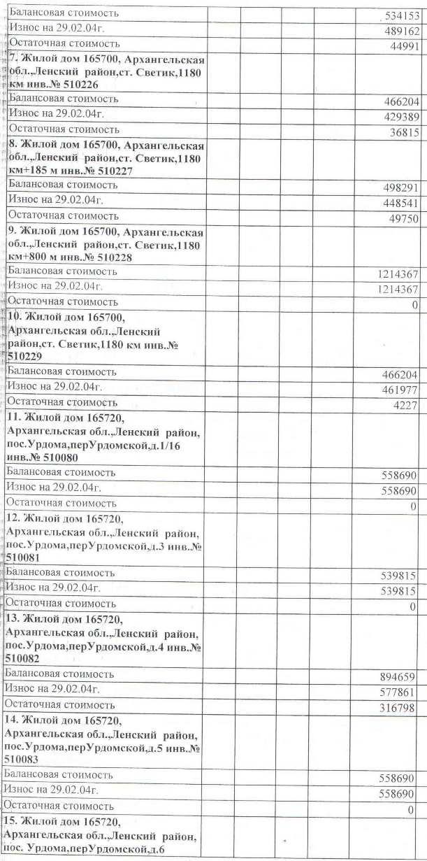 Авизо от 03.03.2004. Акт передачи жилья на станции Урдома от СЖД на баланс МО Ленский район.  (2)