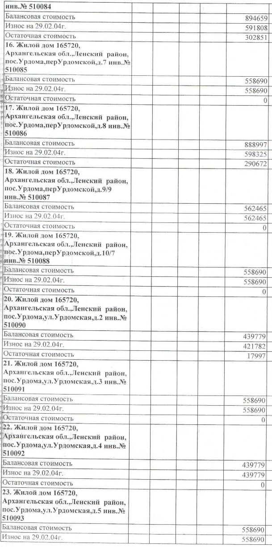 Авизо от 03.03.2004. Акт передачи жилья на станции Урдома от СЖД на баланс МО Ленский район.  (3)