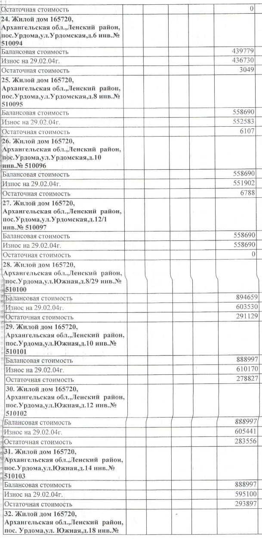 Авизо от 03.03.2004. Акт передачи жилья на станции Урдома от СЖД на баланс МО Ленский район.  (4)