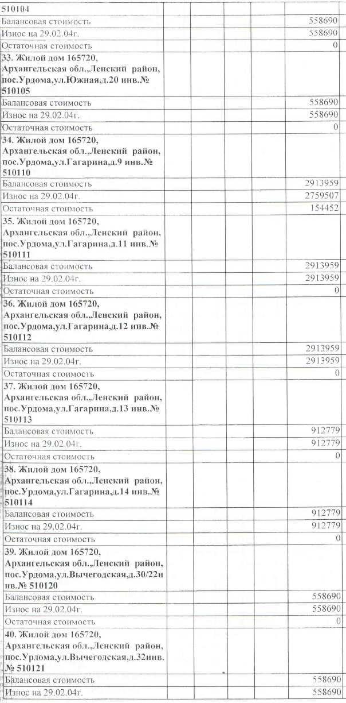 Авизо от 03.03.2004. Акт передачи жилья на станции Урдома от СЖД на баланс МО Ленский район.  (5)
