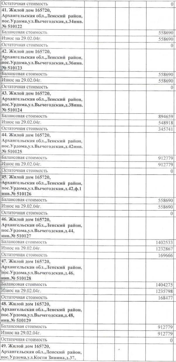 Авизо от 03.03.2004. Акт передачи жилья на станции Урдома от СЖД на баланс МО Ленский район.  (6)