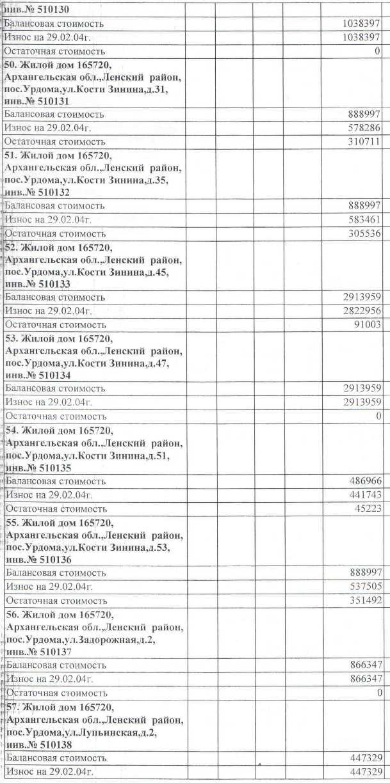 Авизо от 03.03.2004. Акт передачи жилья на станции Урдома от СЖД на баланс МО Ленский район.  (7)