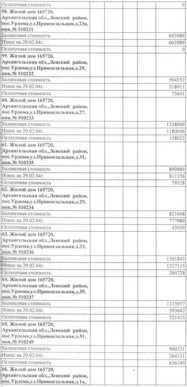 Авизо от 03.03.2004. Акт передачи жилья на станции Урдома от СЖД на баланс МО Ленский район.  (8)