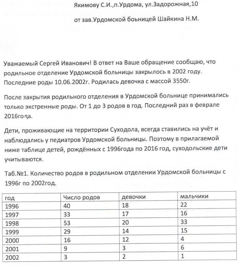 Демография. Письмо Зав. Урдомской больницей Шайкина Н.М. от 12.04.2017.
