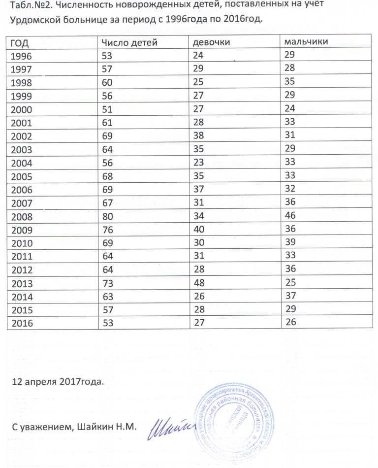 Демография. Письмо Зав. Урдомской больницей Шайкина Н.М. от 12.04.2017