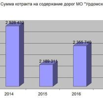 Диаграмма сумм контрактов на содержание дорог МО Урдомское, обнародована М.А.Викторовым 16.01.2017.
