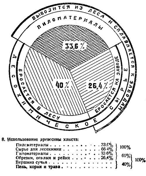 Макаренко, Лесное хозяйство Сев Края, 1931. (10)