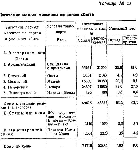 Макаренко, Лесное хозяйство Сев Края, 1931. (12)