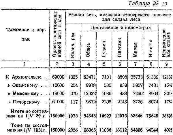 Макаренко, Лесное хозяйство Сев Края, 1931. (14)