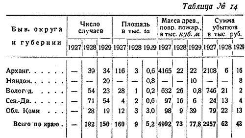 Макаренко, Лесное хозяйство Сев Края, 1931. (16)