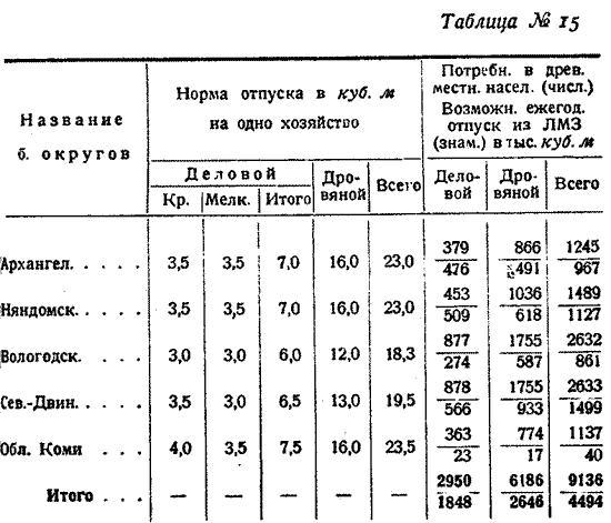 Макаренко, Лесное хозяйство Сев Края, 1931. (18)