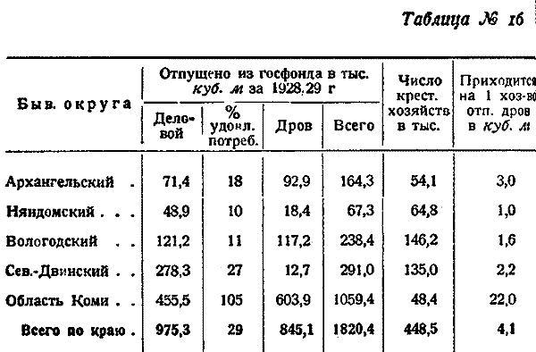 Макаренко, Лесное хозяйство Сев Края, 1931. (19)