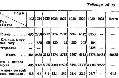 Макаренко, Лесное хозяйство Сев Края, 1931. (22)