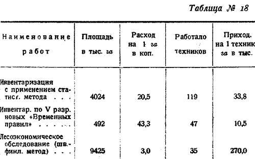 Макаренко, Лесное хозяйство Сев Края, 1931. (23)