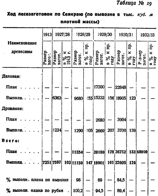Макаренко, Лесное хозяйство Сев Края, 1931. (24)