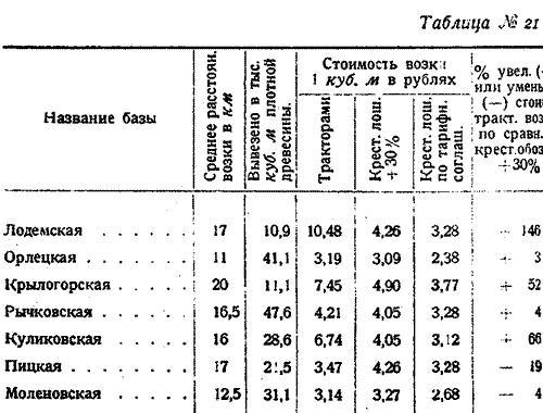 Макаренко, Лесное хозяйство Сев Края, 1931. (26)