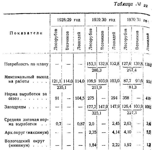 Макаренко, Лесное хозяйство Сев Края, 1931. (27)
