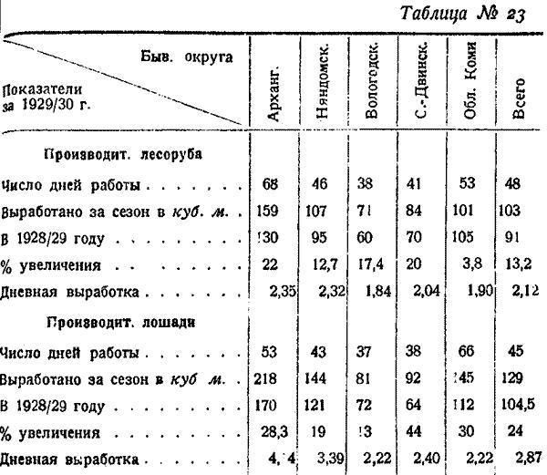 Макаренко, Лесное хозяйство Сев Края, 1931. (28)