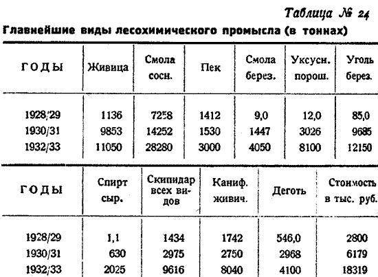 Макаренко, Лесное хозяйство Сев Края, 1931. (29)