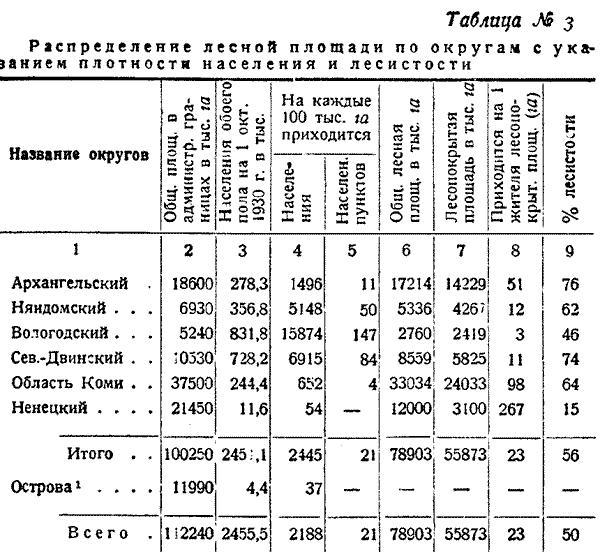 Макаренко, Лесное хозяйство Сев Края, 1931. (3)
