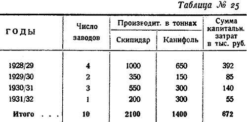 Макаренко, Лесное хозяйство Сев Края, 1931. (30)