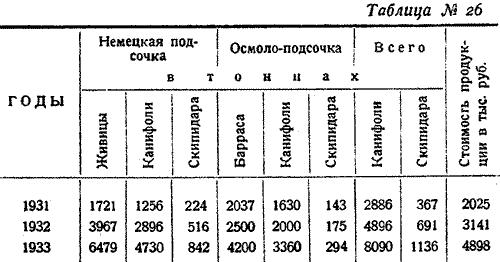 Макаренко, Лесное хозяйство Сев Края, 1931. (31)