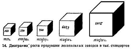 Макаренко, Лесное хозяйство Сев Края, 1931. (32)