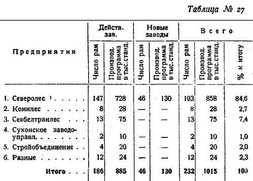 Макаренко, Лесное хозяйство Сев Края, 1931. (33)