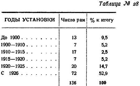 Макаренко, Лесное хозяйство Сев Края, 1931. (34)