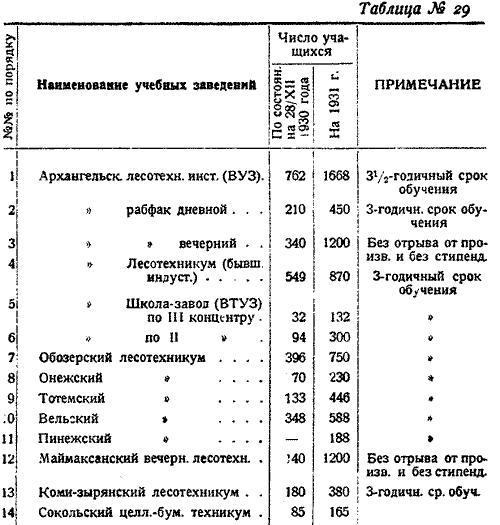 Макаренко, Лесное хозяйство Сев Края, 1931. (35)