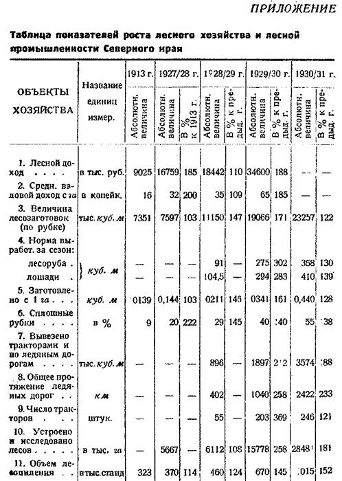 Макаренко, Лесное хозяйство Сев Края, 1931. (36)