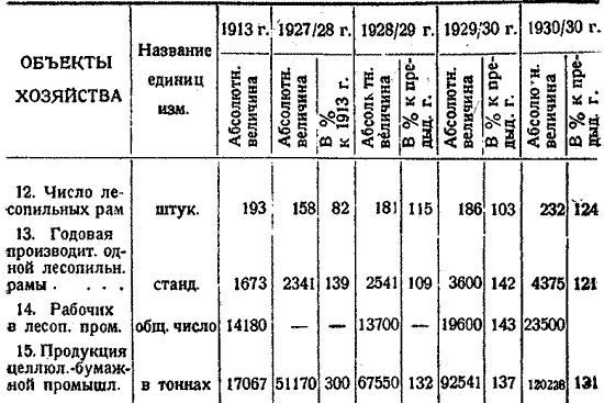 Макаренко, Лесное хозяйство Сев Края, 1931. (37)