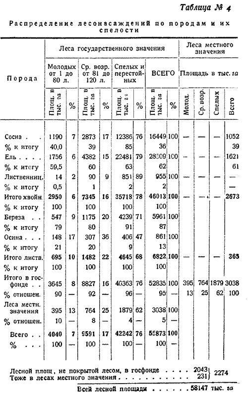 Макаренко, Лесное хозяйство Сев Края, 1931. (4)