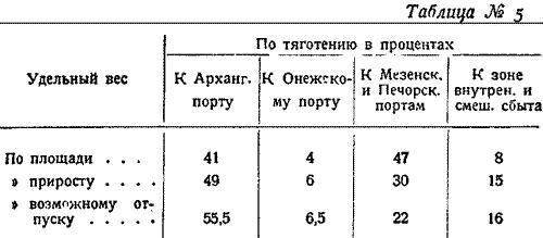 Макаренко, Лесное хозяйство Сев Края, 1931. (5)