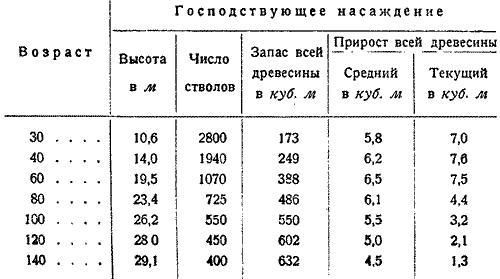 Макаренко, Лесное хозяйство Сев Края, 1931. (6)