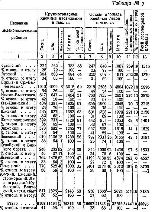 Макаренко, Лесное хозяйство Сев Края, 1931. (7)