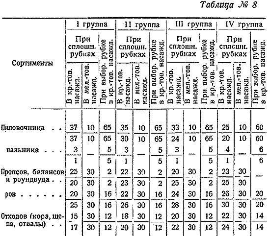Макаренко, Лесное хозяйство Сев Края, 1931. (8)