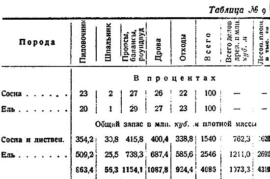 Макаренко, Лесное хозяйство Сев Края, 1931. (9)