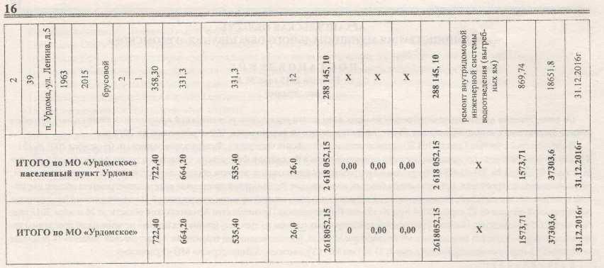 Муниципальный вестник 5 от 05.08.2015. Капремонт жилья (2)