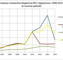 Основные показатели бюджетов МО «Урдомское» 2006-2015 гг. 13.08.2015 г.