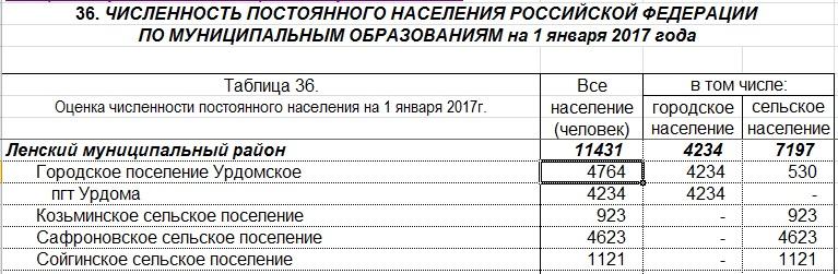 Росстат РФ. Расчетный способ. Численность населения МО Урдомское на 01.01.2017 г.