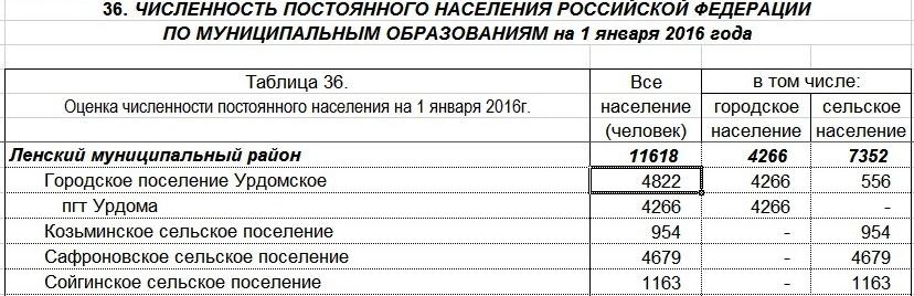 Росстат РФ. Расчетный способ. Численность населения МО Урдомское на 01.01.2016 г.