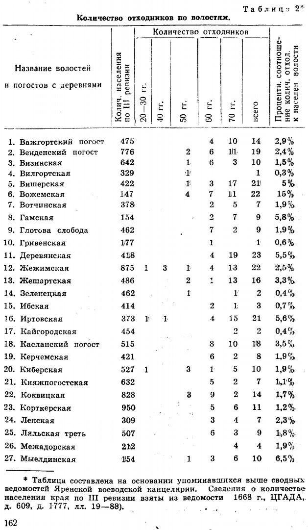 Таблица количества отходников по волостям Яренского уезда в XVII веке. Н.Ф. Демидова. 1969 (1)